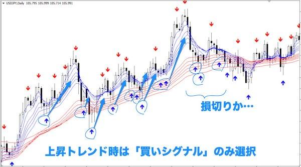 GMMAと『Bollinger bands alerts & arrows 2.mq4』|上昇トレンド