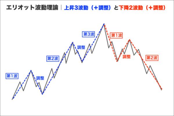 エリオット波動理論|上昇3波動(+調整)と下降2波動(+調整)