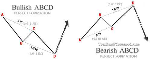 ABCD-Pattern