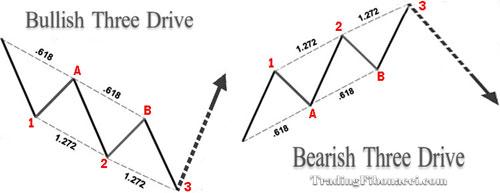 Three-Drive-Pattern