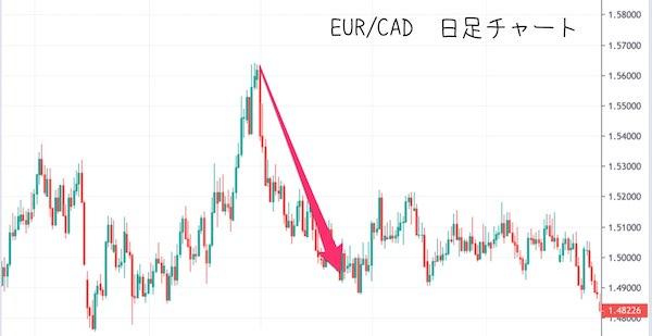 EUR/CADの日足チャート