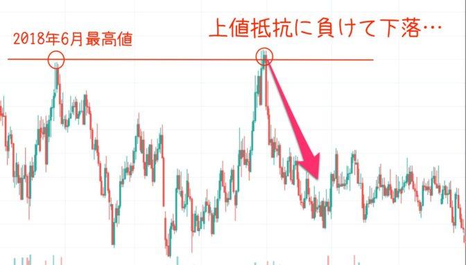EUR/CADの日足チャート|上値チャレンジ失敗で下落