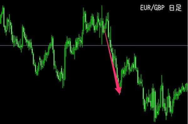 EUR/GBPの日足チャート