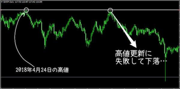 EUR/JPYの日足の下落も容易に予測できた