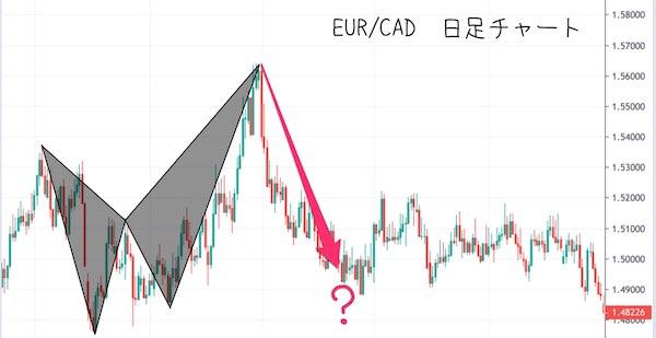 EUR/CADの日足チャート|ハーモニックパターン?
