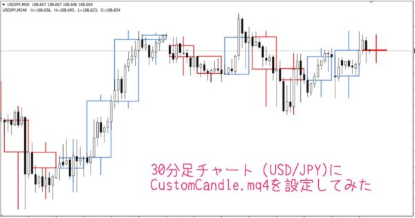 CustomCandle6.mq4