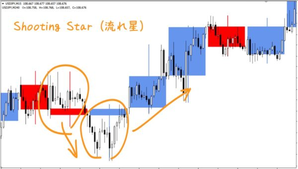 CustomCandle6でShooting Star(流れ星)