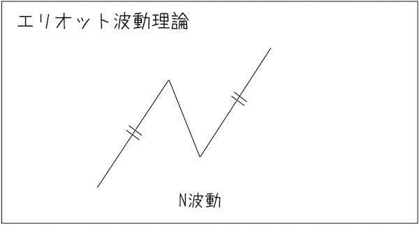 エリオット波動理論|N波動