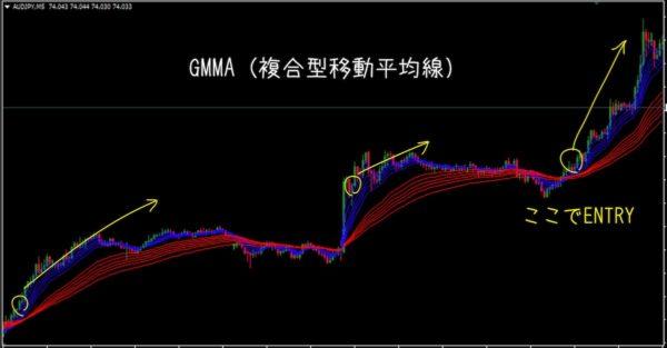 AUD/JPY 5分足チャート|GMMAによるENTRY
