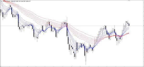 GMMA(USD/JPY Day)