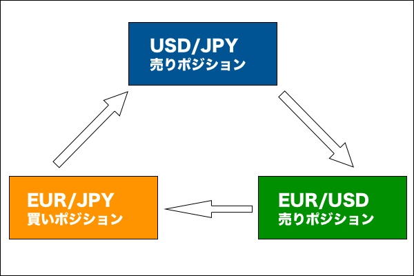 さんすくみ(saekinomao式スワップ)投資法