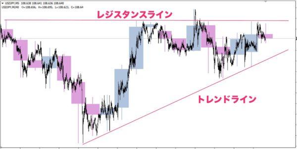 USD/JPY5分足チャートに4時間足を重ねるとラインが見えてきた
