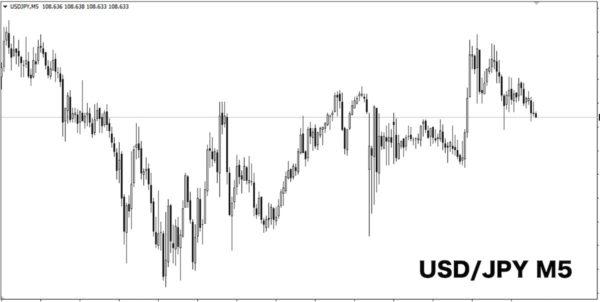 USD/JPY5分足チャート
