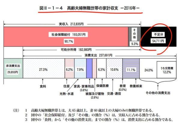 家計調査報告(家計収支編)平成28年(2016年)II 世帯属性別の家計収支(二人以上の世帯)