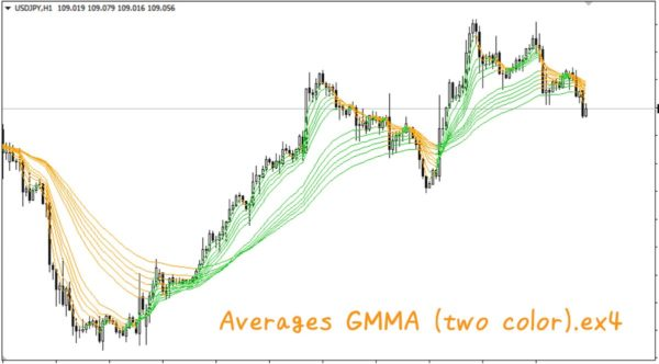 Averages GMMA (two color).ex4