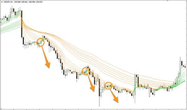 Averages GMMA (two color).ex4下落トレンドにおける戻り売りのタイミング