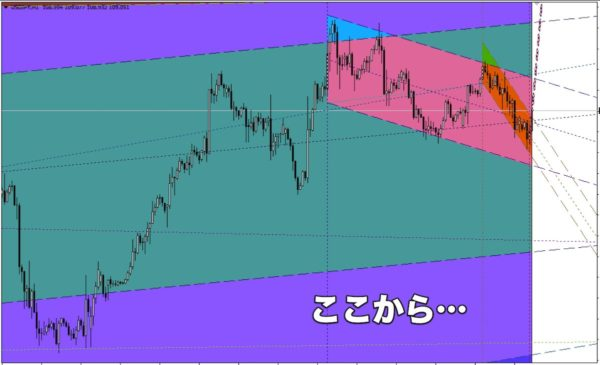 Channels.mq4|USD/JPY1時間足|その1