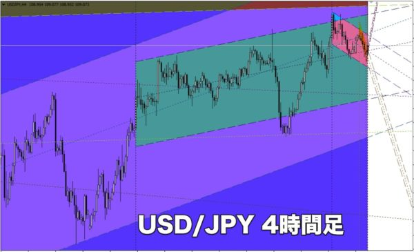 Channels.mq4|USD/JPY4時間足