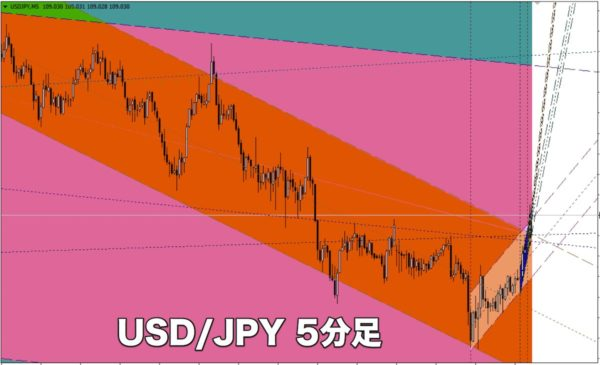 Channels.mq4|USD/JPY5分足