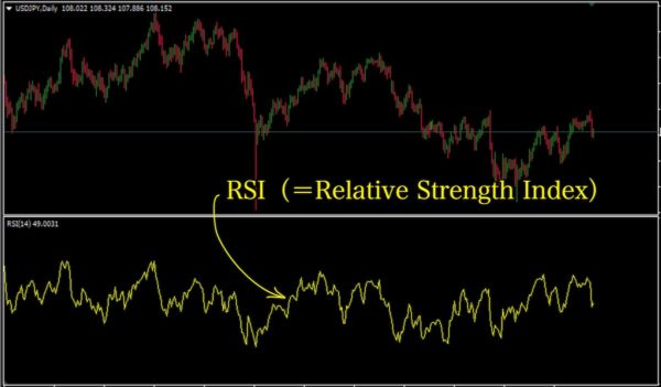 RSI(Relative Strength Index)