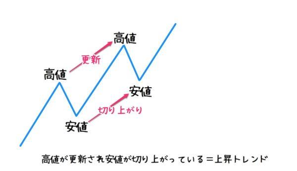 ダウ理論|上昇トレンド