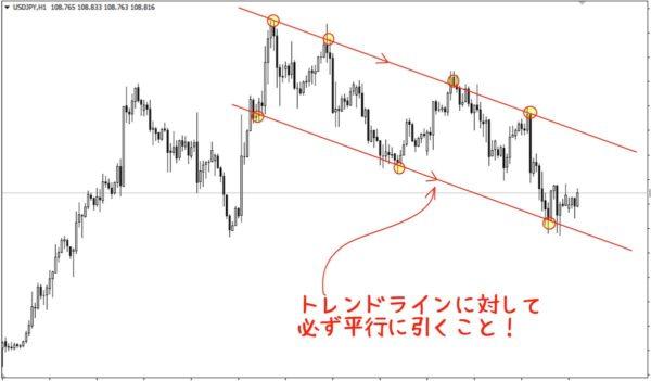 チャネルラインの引き方|トレンドラインと平行のラインをポイントを意識しつつ引く