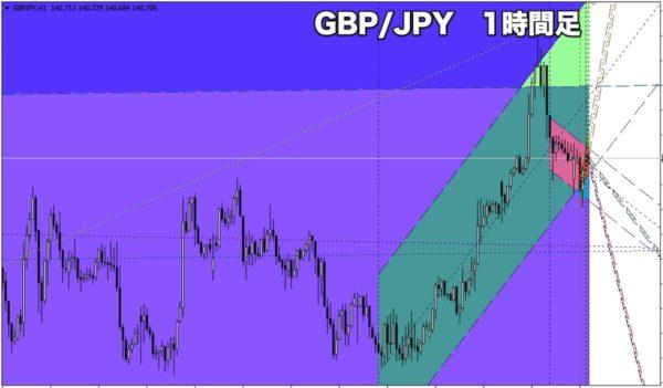 GBP/JPY(ポンド円)の1時間足