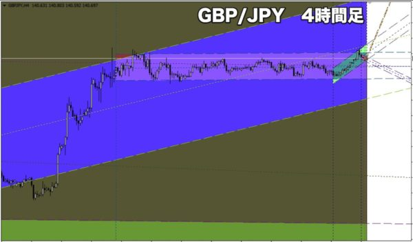 GBP/JPY(ポンド円)の4時間足