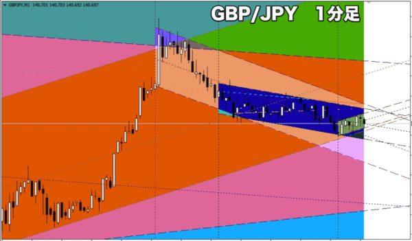 GBP/JPY(ポンド円)の1分足