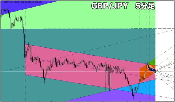 GBP/JPY(ポンド円)の15分足