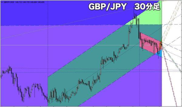 GBP/JPY(ポンド円)の30分足