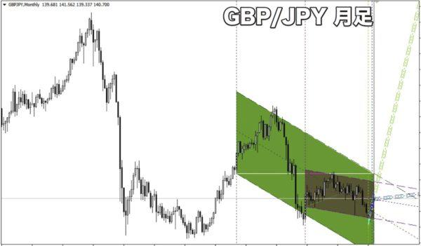 GBP/JPY(ポンド円)の月足