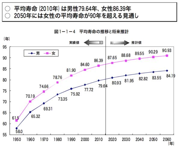 平均寿命の推移|内閣府