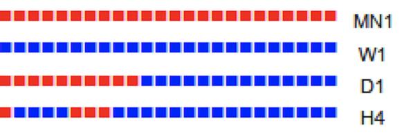 4 TF HAS Bar.mq4のタイムフレーム|その3