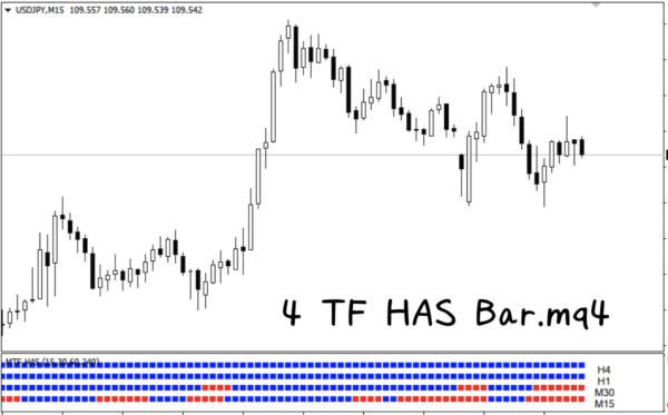 4 TF HAS Bar.mq4