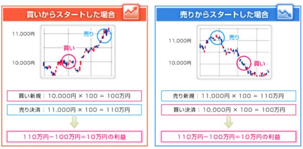 出典:SBI証券 ミニ日経225先物取引
