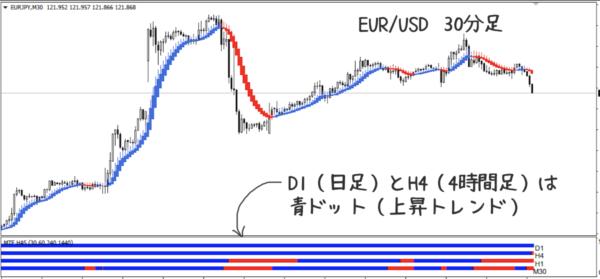 EUR/USDの30分足
