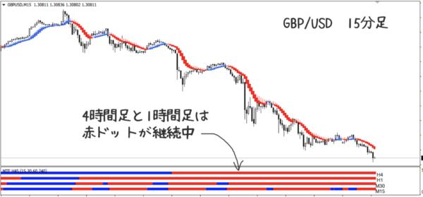 GBP/USDの15分足