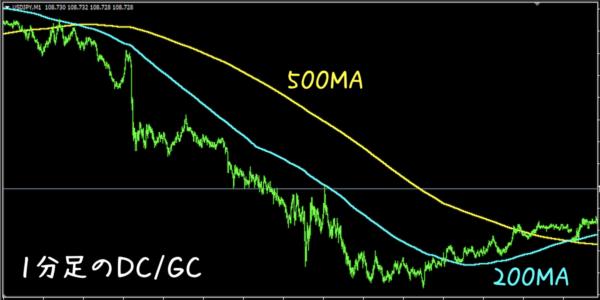 500MAと200MAのゴールデンクロス・デッドクロスで仕掛けと手仕舞いを行う手法