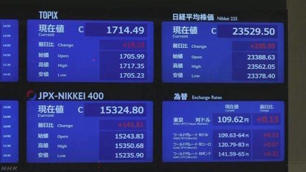 日経平均株価終値 ことしの最高値更新 輸出関連銘柄に買い注文 2019年12月2日