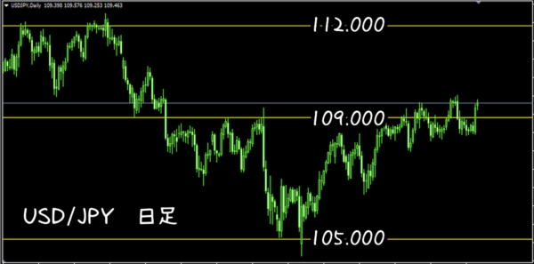 ダブルオー、トリプルオー|USD/JPY日足