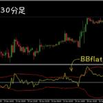 ボリバンを平坦化して表示させる『BBflat_sw.mq4』を紹介するよ!