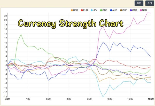 Currency Strength Chart