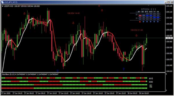 パラメーター設定変更後のチャート|USD/JPY|15分足