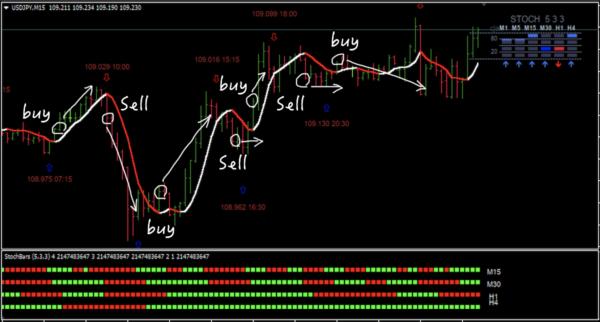 ENTRYとEXIT|USD/PJY|15分足