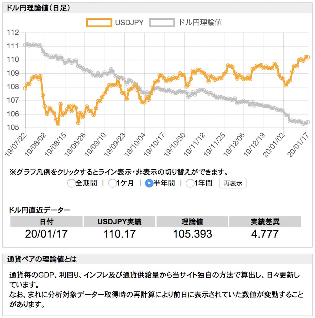 ドル円理論値(日足)