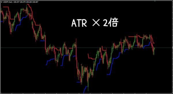 ATRの2倍でラインを描写した場合