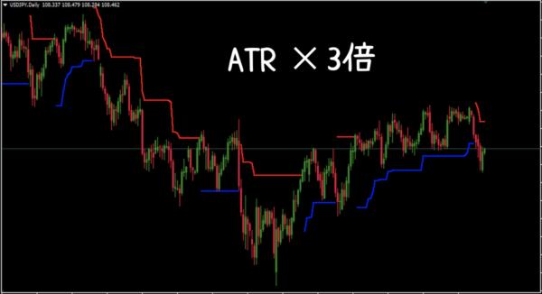 ATRの3倍でラインを描写した場合