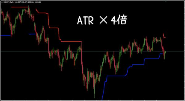 ATRの4倍でラインを描写した場合
