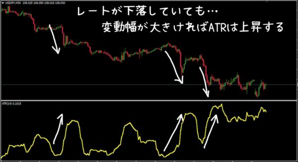 レートが下落しても変動度合いが大きければATRは上昇する